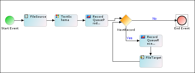 Processing record queue adeptia suite help adeptia docs once all the records are processed the loop is broken and the process flow stops the usage of the record queue processor is depicted in the below diagram ccuart Choice Image